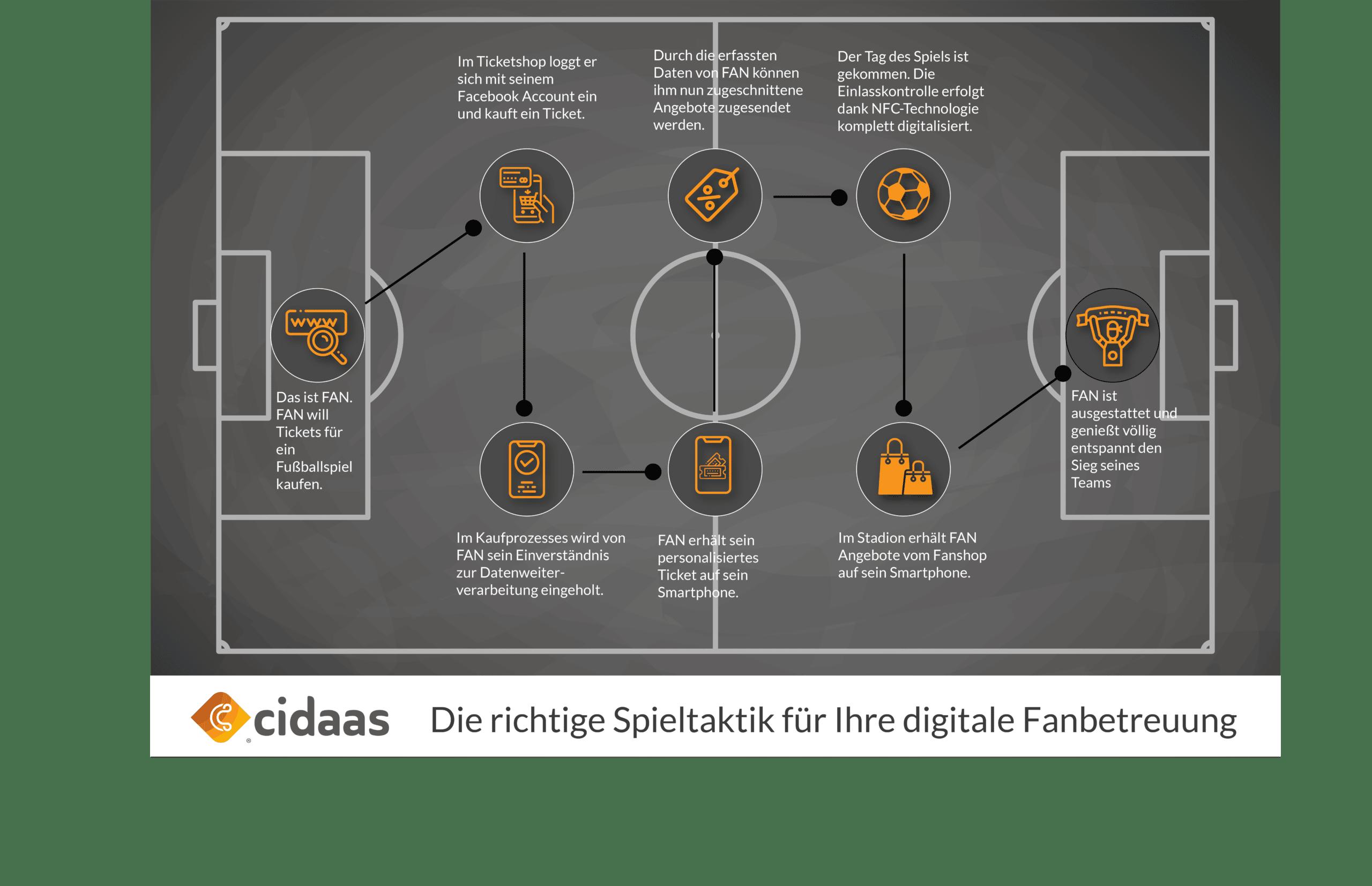 Infografik Spieltaktik