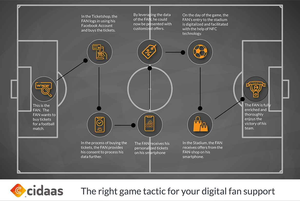 Use the right playing tactics when it comes to supporting your fans. With cidaas you offer your fans a unique fan experience.