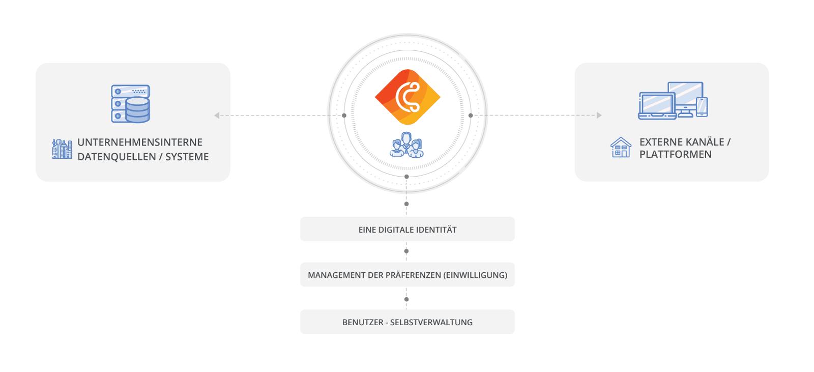 cidaas zentralisiert die Verwaltung Ihrer digitalen Identitäten auf einer Plattform