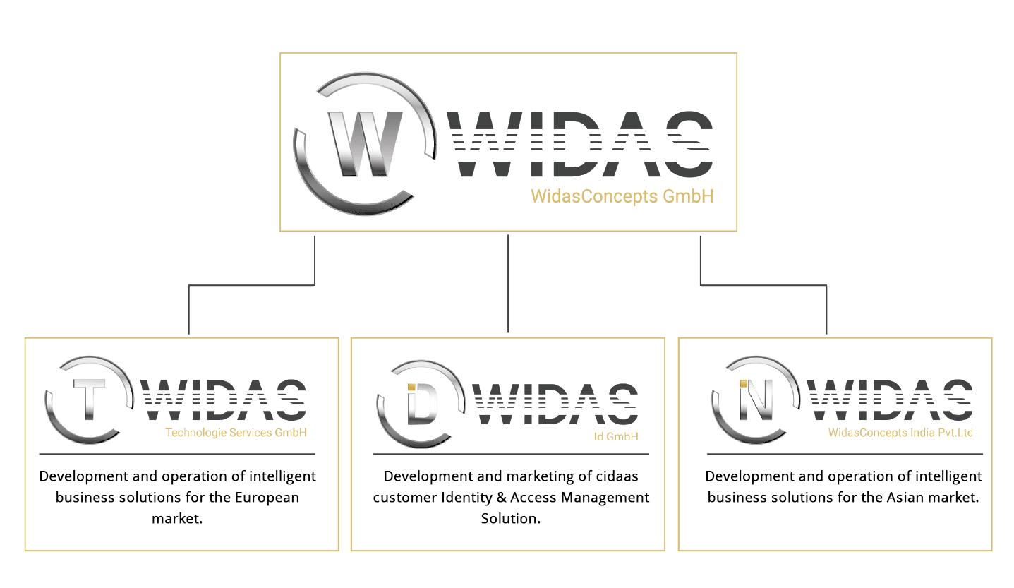 Widas Organisational Structure