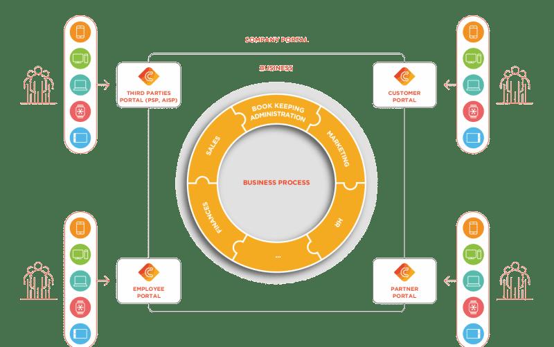 Cidaas_Unternehmensprozesse
