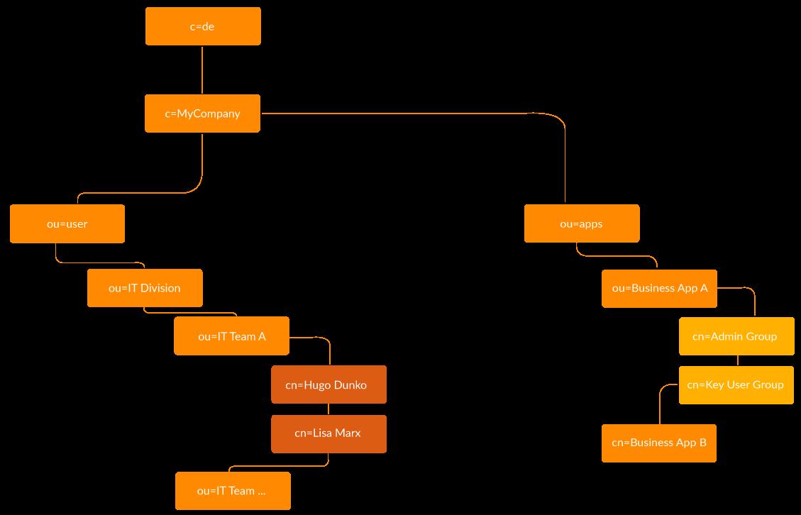 Aufbau LDAP Baumstruktur - LDAP cidaas Integration