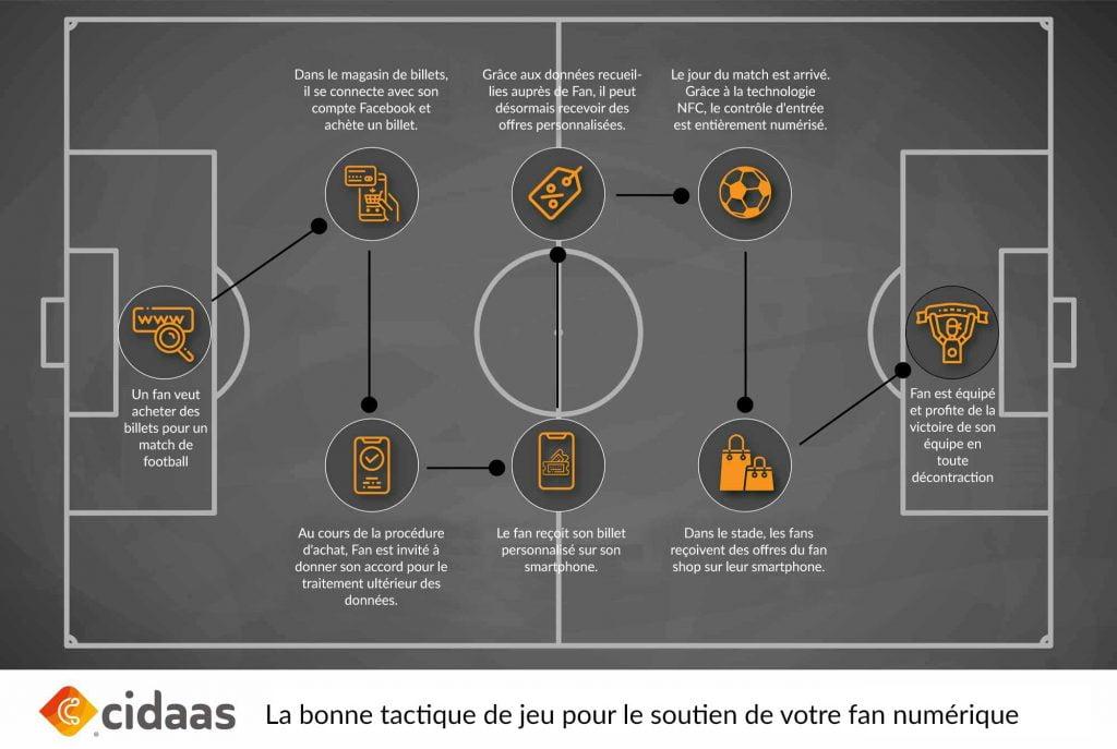 Infographie - les bonnes tactiques pour le soutien numérique des supporters, de l'achat du billet à la fréquentation du stade