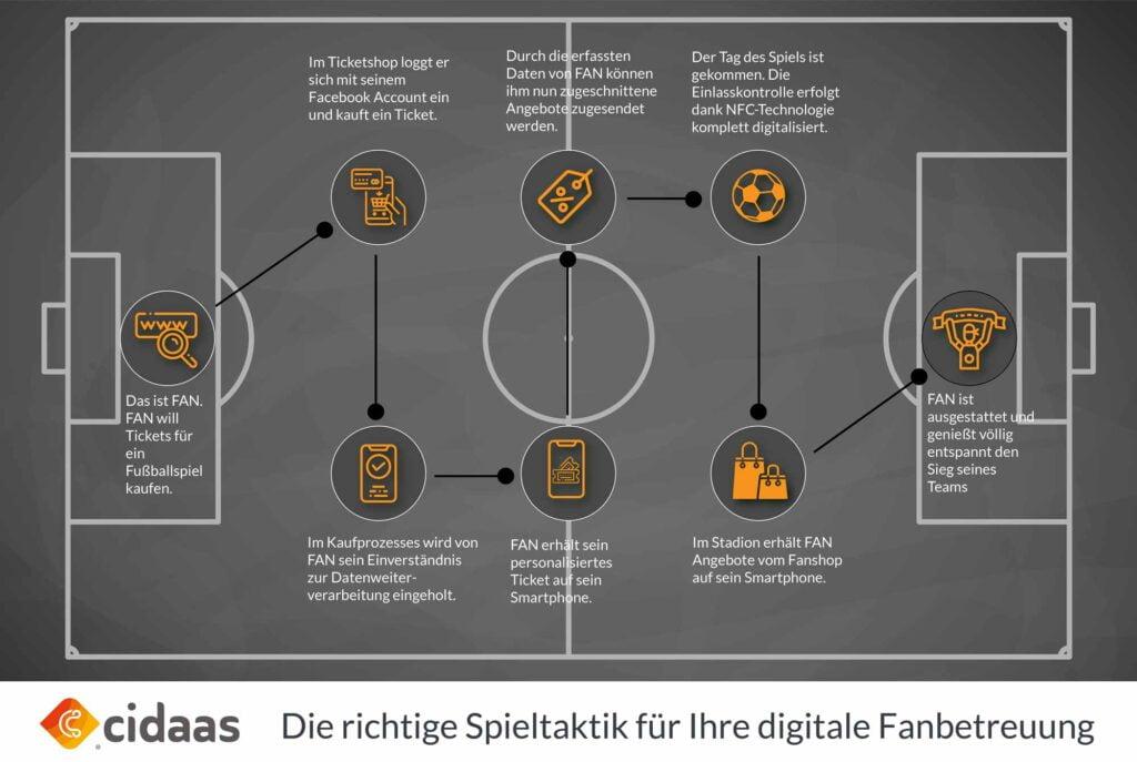 Infografik - die richtige Spieltaktik für die digitale Fanbetreuung von Ticketkauf bis zum Stadionbesuch