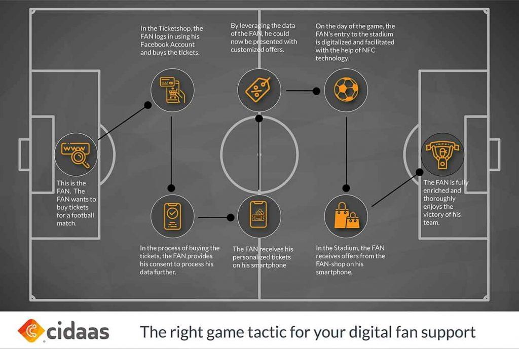 Infographic - the best tactic for digital fan care from ticket purchase to stadium attendance