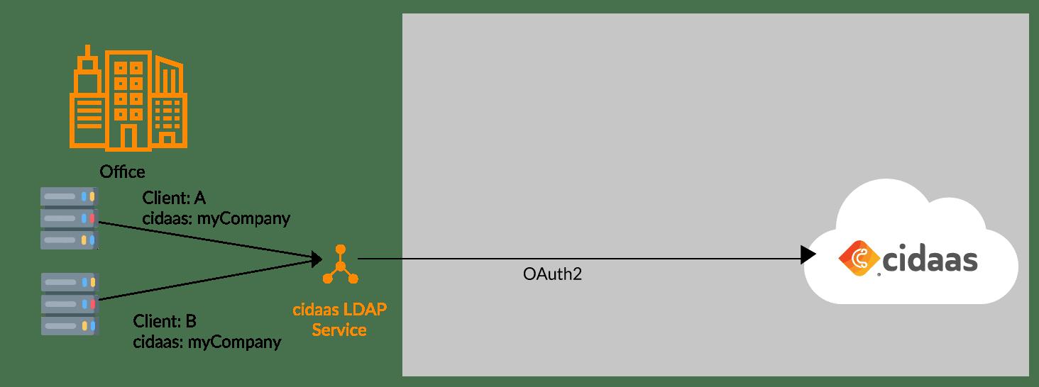LDAP-IDP-Service with cidaas Integration