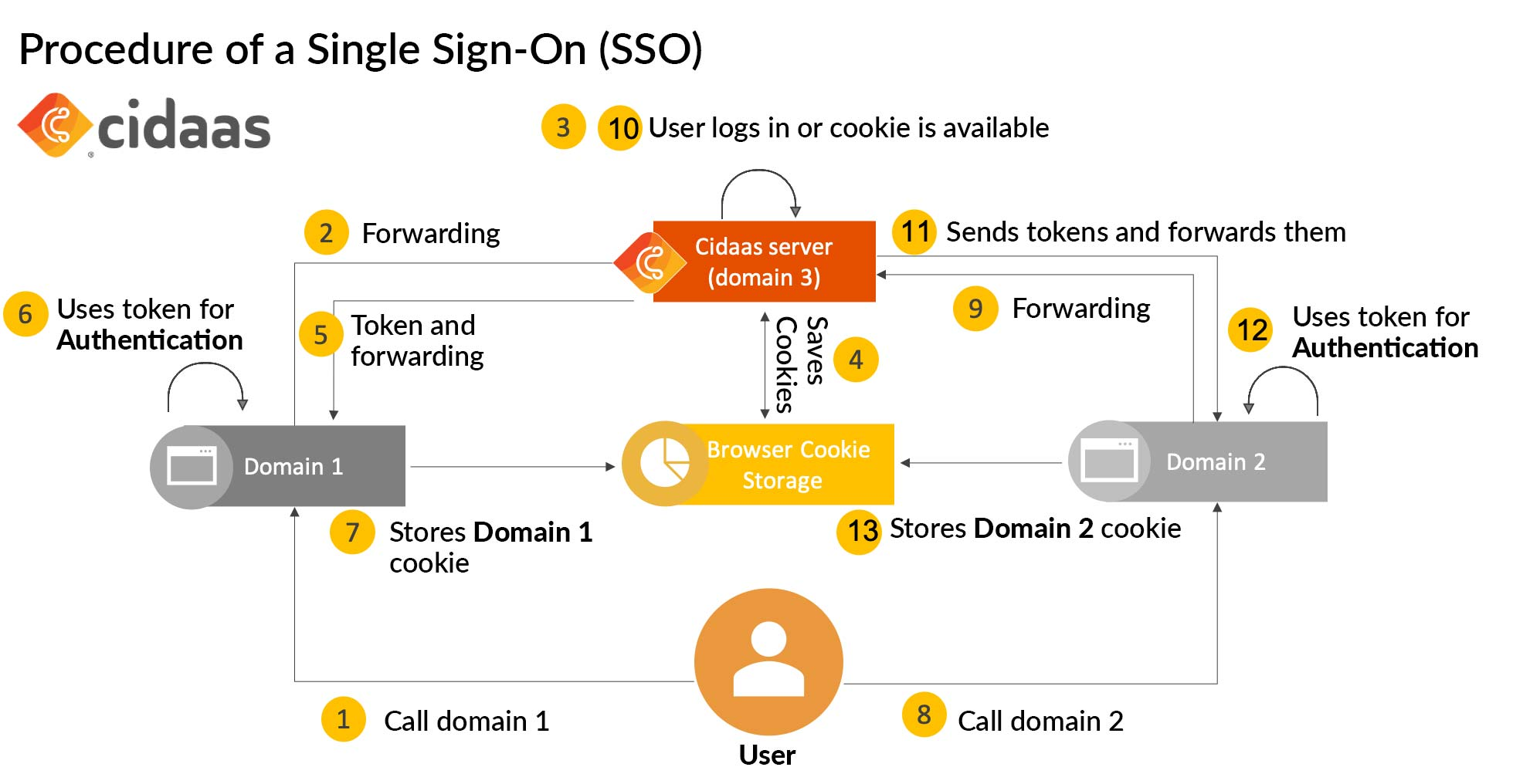 Single Sign On - Process