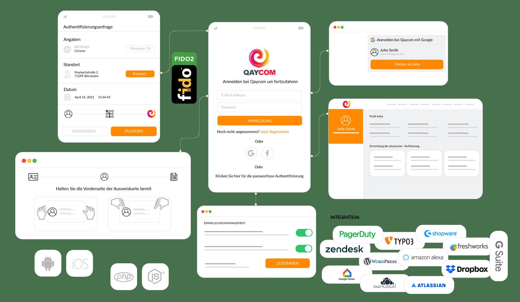 Die cidaas Identity Plattform mit Single Sign On (SSO), Multi-Faktor-Authentifizierung (MFA), Consent Management und AutoIdent