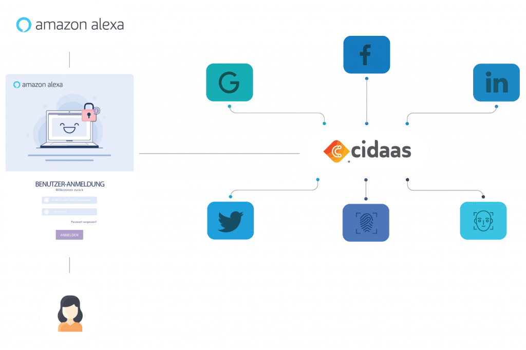Erweiterung für Alexa mit cidaas