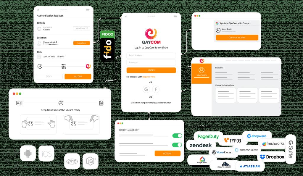 cidaas Identity Platform avec des fonctionnalités telles que l'authentification unique (Single Sign On / SSO), l'authentification multifactorielle (MFA), la gestion des consentements et AutoIdent.