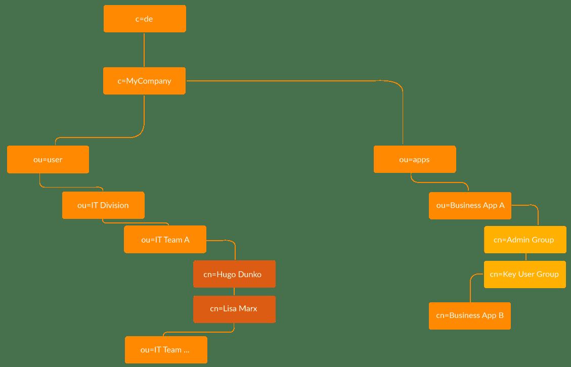 tree structure in LDAP - LDAP cidaas Integration