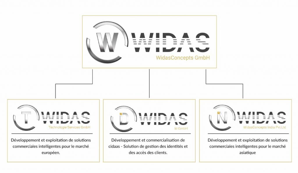 widas company structure