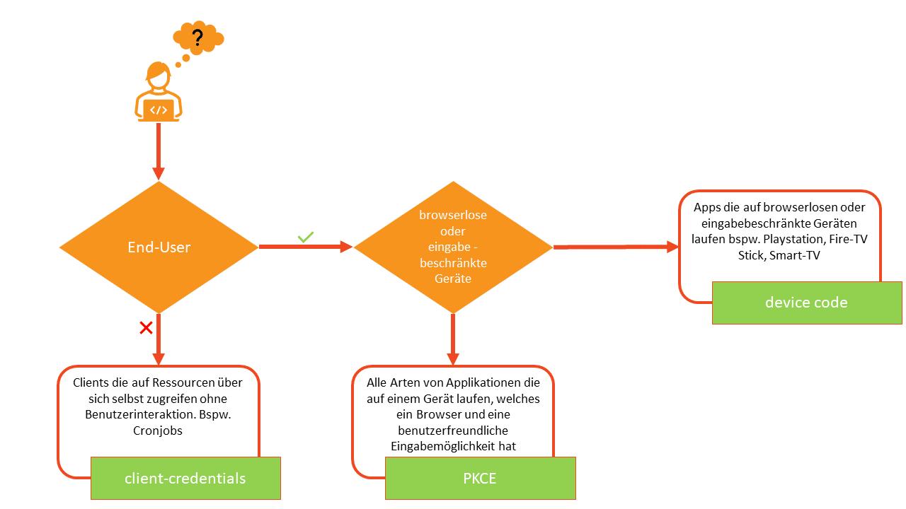 Entscheidungsdiagramm - Welcher OAuth2 Grant Type für welchen Use Case.
